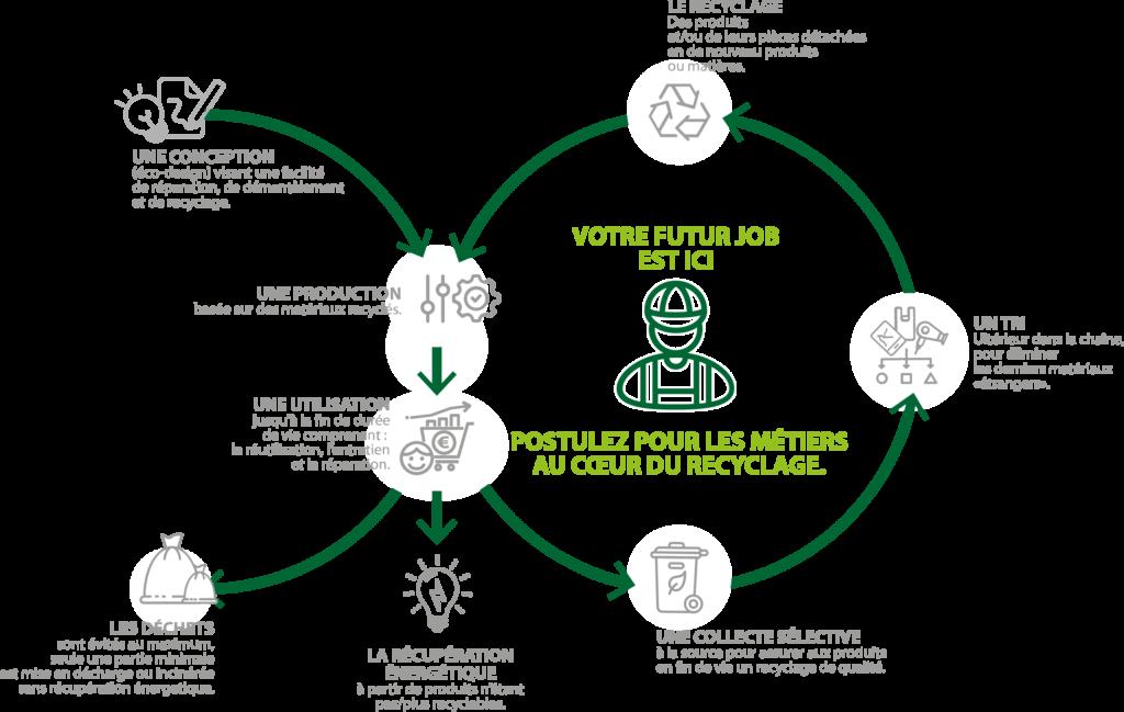 L'économie circulaire : recycler, récupérer, réintégrer, réduire.